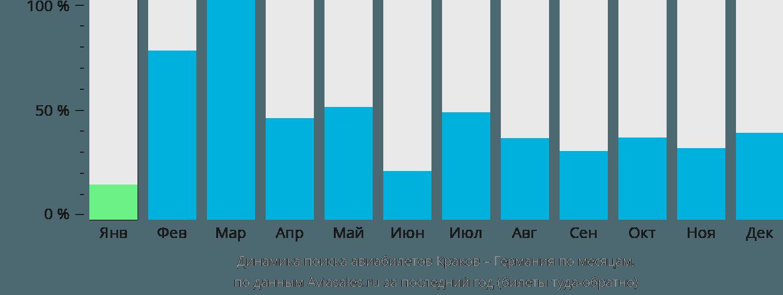 Динамика поиска авиабилетов из Кракова в Германию по месяцам