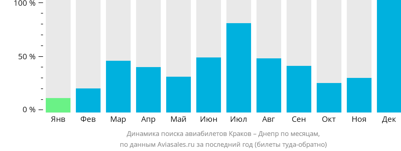 Динамика поиска авиабилетов из Кракова в Днепр по месяцам