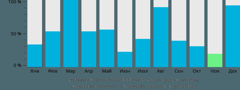 Динамика поиска авиабилетов из Кракова в Дюссельдорф по месяцам