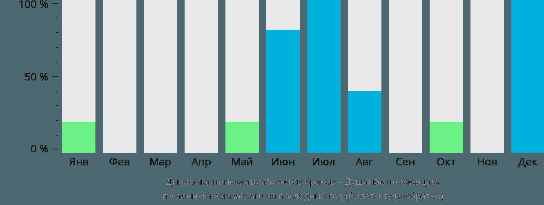 Динамика поиска авиабилетов из Кракова в Душанбе по месяцам