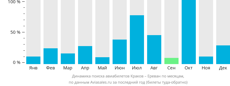 Динамика поиска авиабилетов из Кракова в Ереван по месяцам