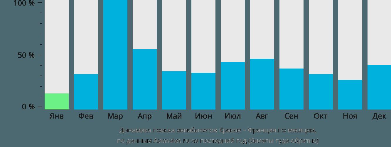 Динамика поиска авиабилетов из Кракова во Францию по месяцам