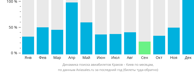 Динамика поиска авиабилетов из Кракова в Киев по месяцам