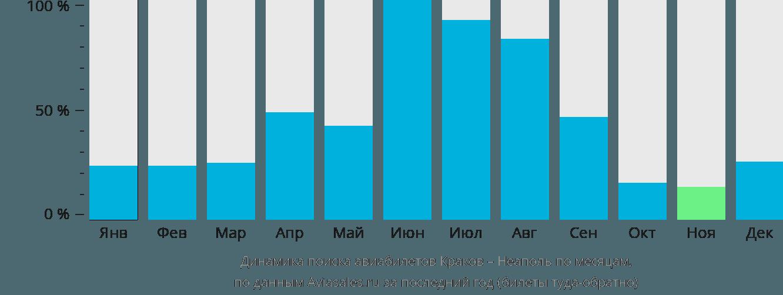 Динамика поиска авиабилетов из Кракова в Неаполь по месяцам