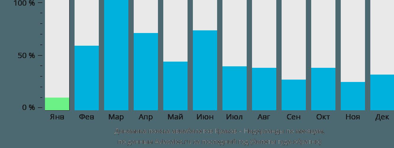 Динамика поиска авиабилетов из Кракова в Нидерланды по месяцам