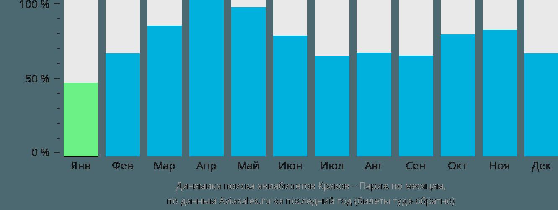 Динамика поиска авиабилетов из Кракова в Париж по месяцам