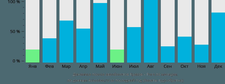 Динамика поиска авиабилетов из Кракова в Ригу по месяцам