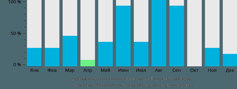 Динамика поиска авиабилетов из Кракова в Ташкент по месяцам