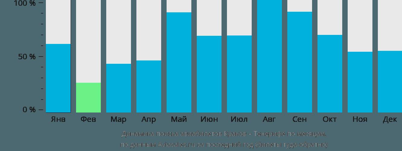 Динамика поиска авиабилетов из Кракова на Тенерифе по месяцам
