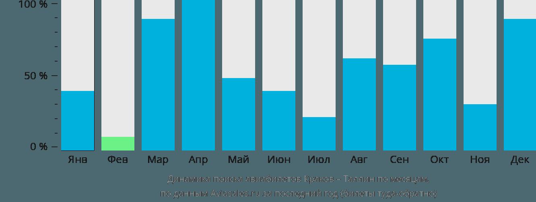 Динамика поиска авиабилетов из Кракова в Таллин по месяцам