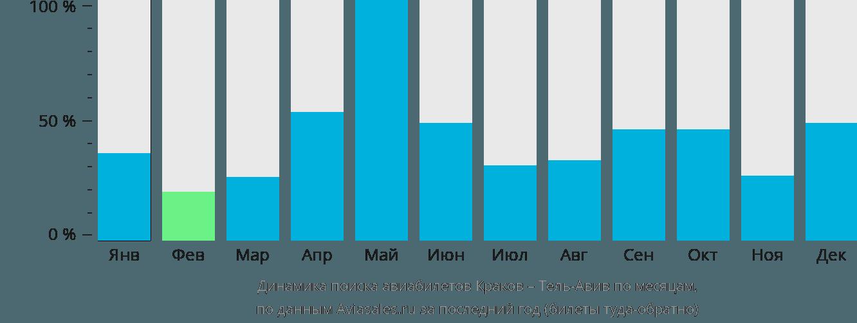 Динамика поиска авиабилетов из Кракова в Тель-Авив по месяцам
