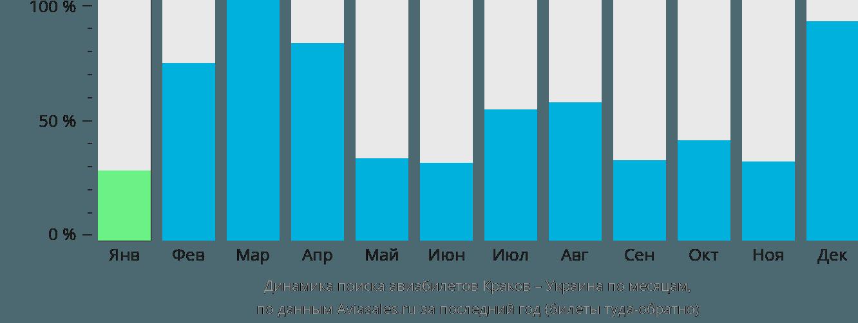 Динамика поиска авиабилетов из Кракова в Украину по месяцам