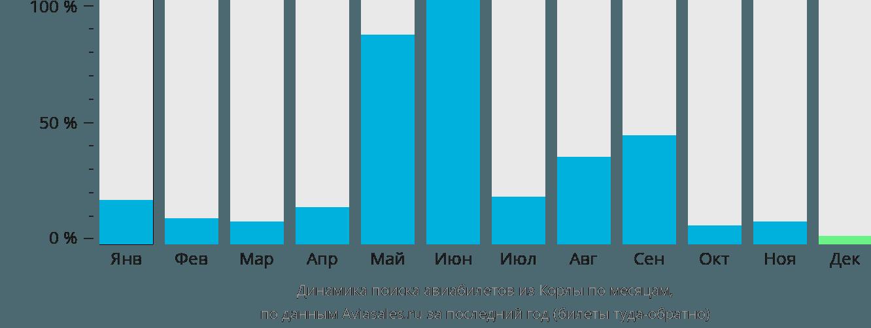 Динамика поиска авиабилетов из Корлы по месяцам