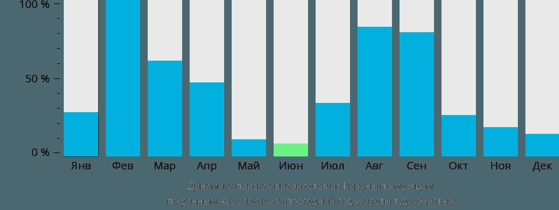 Динамика поиска авиабилетов из Кируны по месяцам