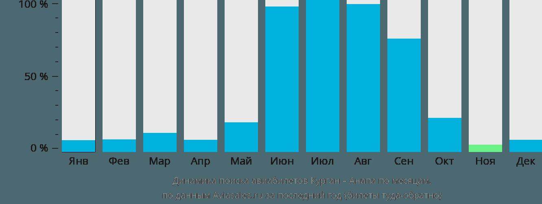 Динамика поиска авиабилетов из Кургана в Анапу по месяцам