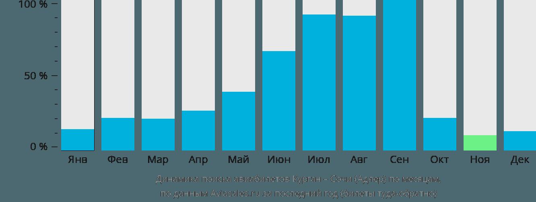 Динамика поиска авиабилетов из Кургана в Сочи  по месяцам
