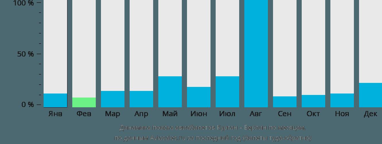 Динамика поиска авиабилетов из Кургана в Берлин по месяцам