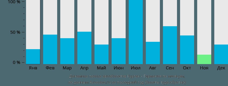 Динамика поиска авиабилетов из Кургана в Германию по месяцам