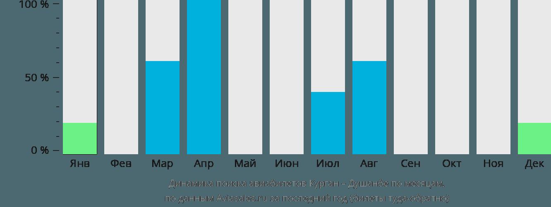 Динамика поиска авиабилетов из Кургана в Душанбе по месяцам