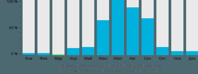Динамика поиска авиабилетов из Кургана в Геленджик по месяцам