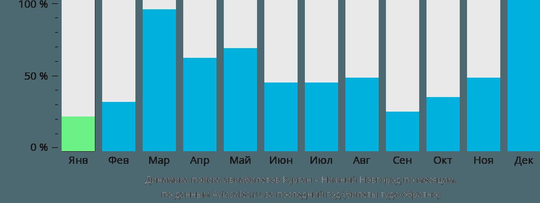 Динамика поиска авиабилетов из Кургана в Нижний Новгород по месяцам