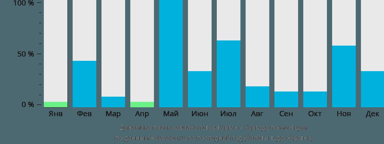 Динамика поиска авиабилетов из Кургана в Хургаду по месяцам