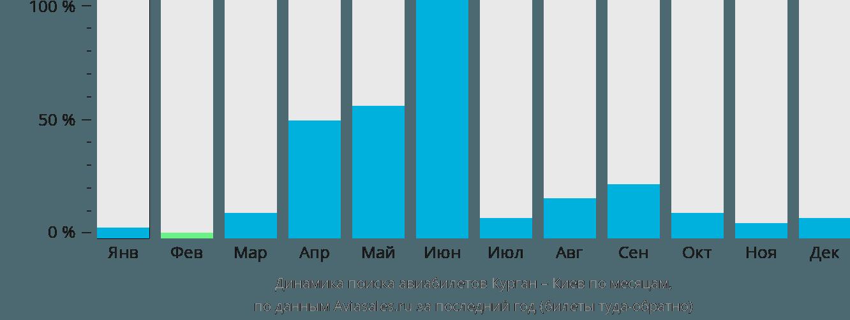 Динамика поиска авиабилетов из Кургана в Киев по месяцам