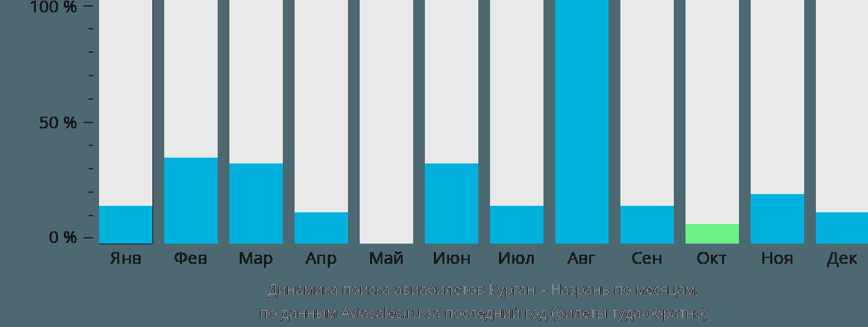 Динамика поиска авиабилетов из Кургана в Назрань по месяцам