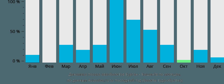 Динамика поиска авиабилетов из Кургана в Кишинёв по месяцам