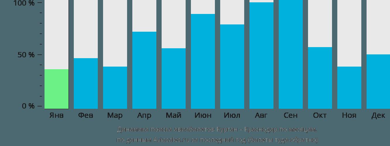 Динамика поиска авиабилетов из Кургана в Краснодар по месяцам