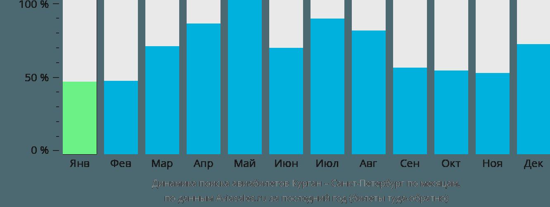 Динамика поиска авиабилетов из Кургана в Санкт-Петербург по месяцам