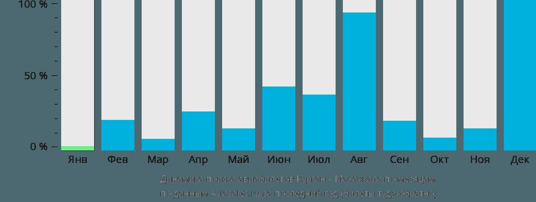 Динамика поиска авиабилетов из Кургана в Махачкалу по месяцам