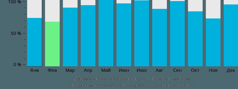 Динамика поиска авиабилетов из Кургана в Москву по месяцам