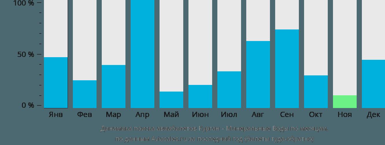 Динамика поиска авиабилетов из Кургана в Минеральные воды по месяцам