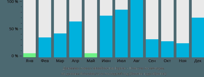 Динамика поиска авиабилетов из Кургана в Нальчик по месяцам