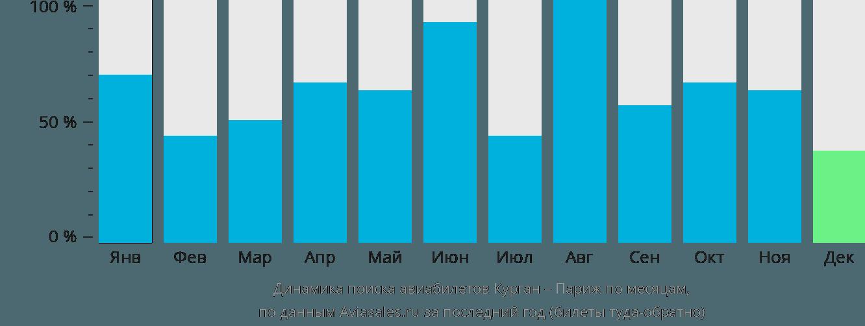 Динамика поиска авиабилетов из Кургана в Париж по месяцам