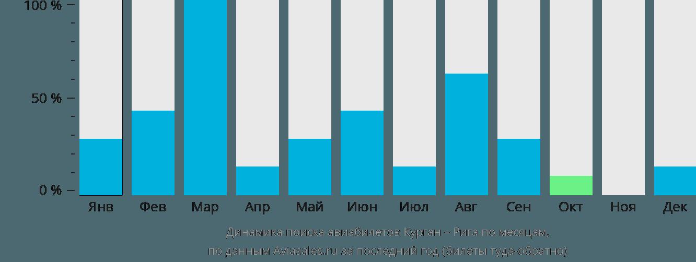 Динамика поиска авиабилетов из Кургана в Ригу по месяцам