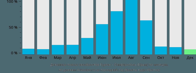 Динамика поиска авиабилетов из Кургана в Симферополь  по месяцам