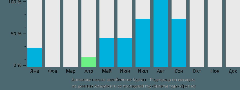 Динамика поиска авиабилетов из Кургана в Подгорицу по месяцам