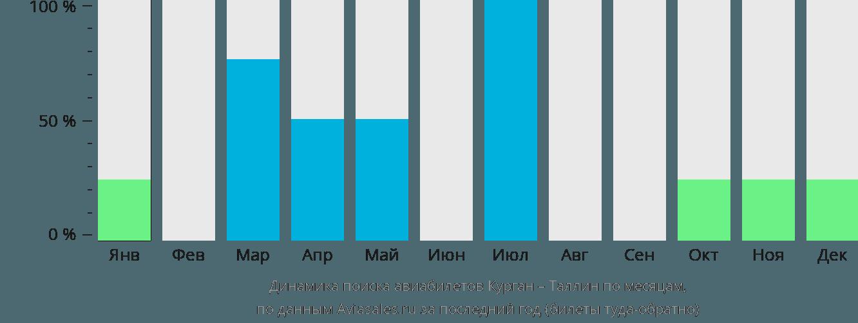 Динамика поиска авиабилетов из Кургана в Таллин по месяцам