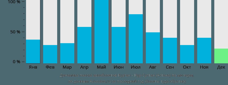 Динамика поиска авиабилетов из Кургана в Астану по месяцам