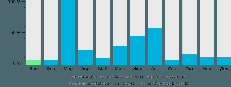 Динамика поиска авиабилетов из Кургана в Украину по месяцам