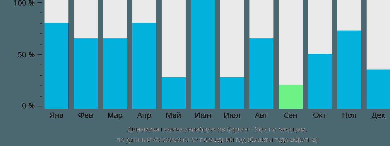 Динамика поиска авиабилетов из Кургана в Уфу по месяцам