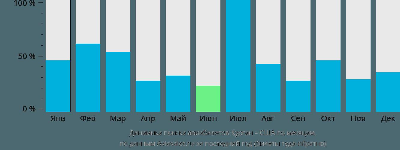 Динамика поиска авиабилетов из Кургана в США по месяцам