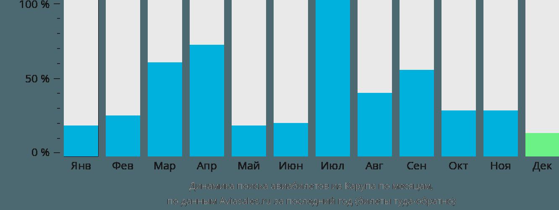 Динамика поиска авиабилетов из Карупа по месяцам