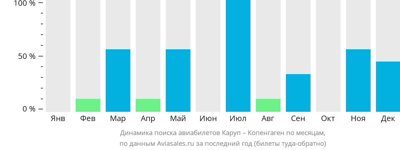 Динамика поиска авиабилетов из Карупа в Копенгаген по месяцам