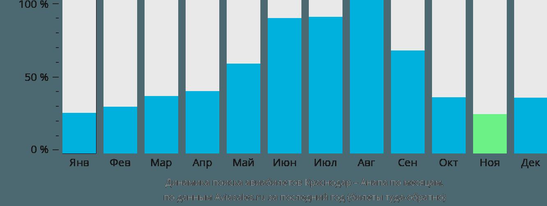 Динамика поиска авиабилетов из Краснодара в Анапу по месяцам