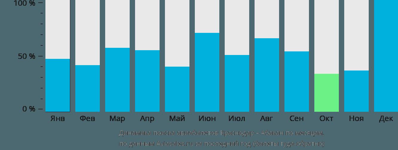 Динамика поиска авиабилетов из Краснодара в Абакан по месяцам
