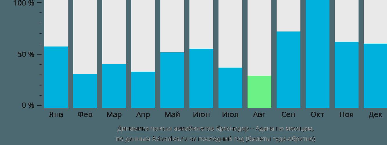 Динамика поиска авиабилетов из Краснодара в Адану по месяцам