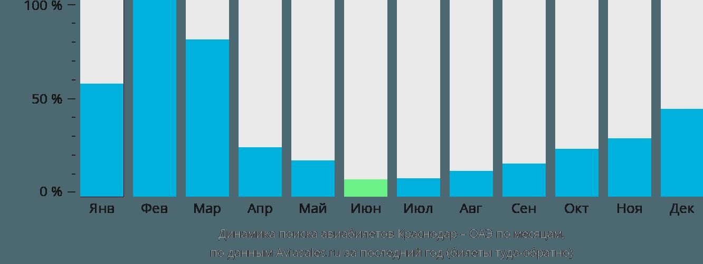 Динамика поиска авиабилетов из Краснодара в ОАЭ по месяцам